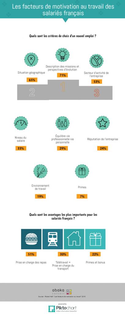 les facteurs de motivation des salari u00e9s fran u00e7ais au
