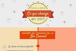 Travail et Emploi : les principales mesures de 2017