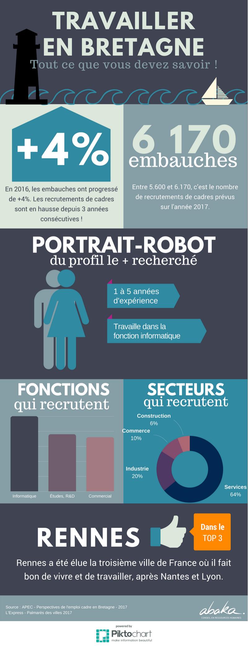 Travailler-bretagne-chiffres-emploi-2017-recrutement