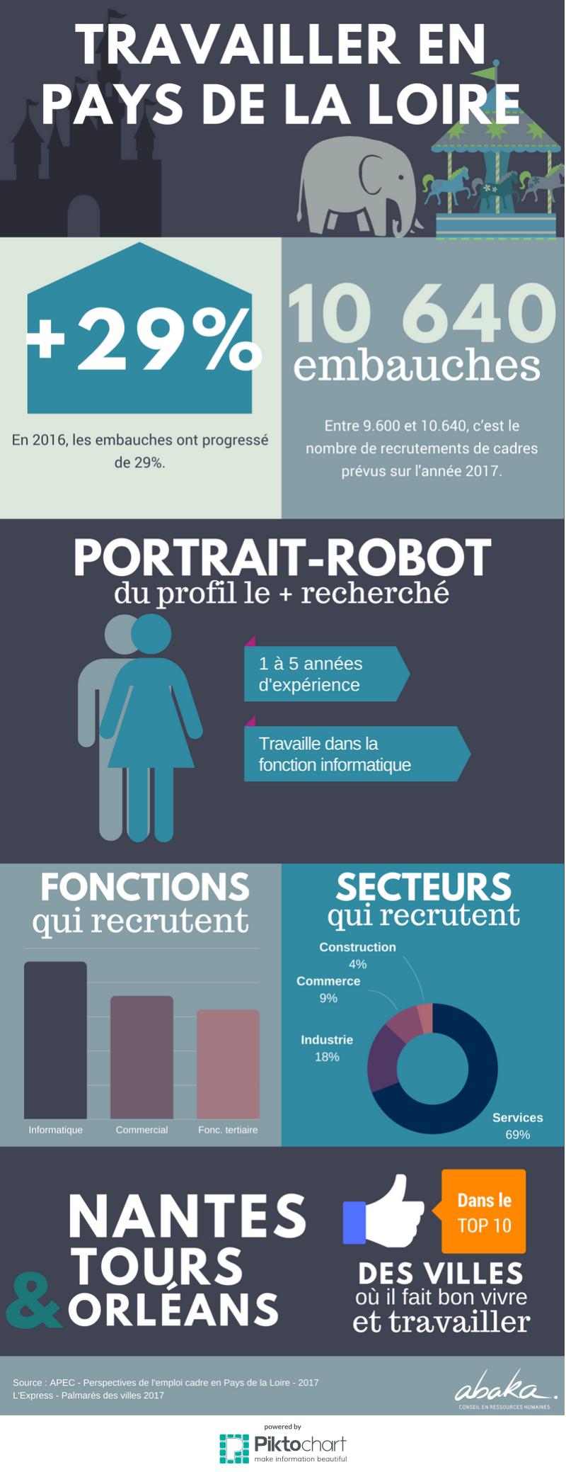 Travailler-pays-de-la-loire-chiffres-emploi-2017
