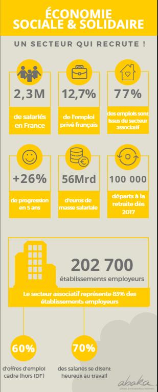 Infographie : L'Economie Sociale et Solidaire, un secteur qui recrute en 2017