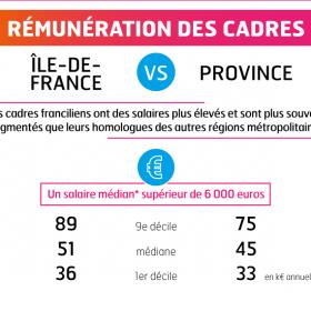 Infographie-rémunération-des-cadres-Ile-de-France-vs-Province