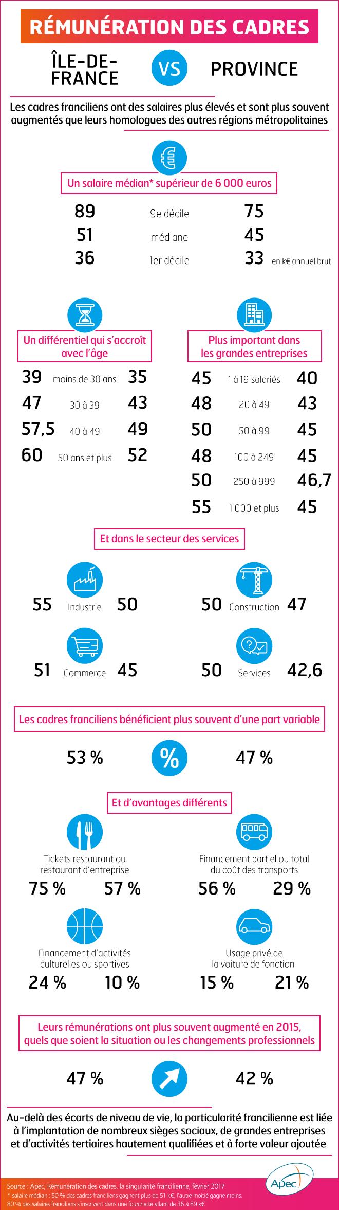 Comparaison salaire paris province région