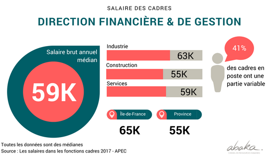 salaire-cadres-direction-financiere-abaka