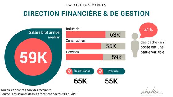 Salaires des cadres de la direction financière en France en 2017