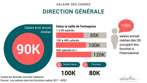 Salaires des cadres de la direction générale en France en 2017