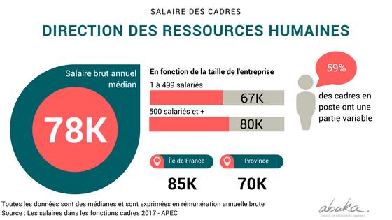 Salaires des cadres de direction des ressources humaines en France en 2017