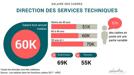 Salaires des cadres de direction des services techniques en France en 2017