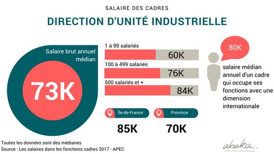 Salaires des cadres de direction d'unité industrielle en France en 2017