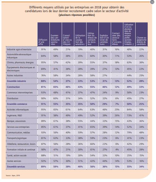 Les moyens de recrutement utilisés par les entreprises pour recruter des cadres en fonction du secteur d'activité